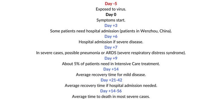 covid symptomata